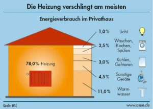 Grafische Darstellung Energieverbrauch im Haus